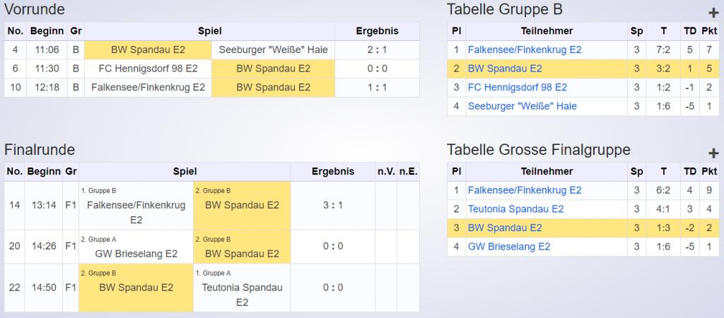 Ergebnisse Neujahrsturnier Seeburger SV